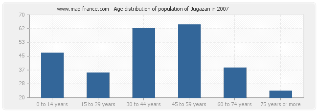 Age distribution of population of Jugazan in 2007