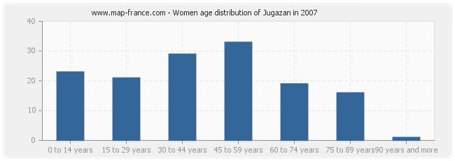 Women age distribution of Jugazan in 2007