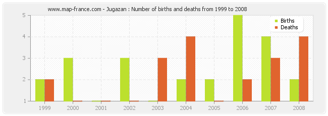 Jugazan : Number of births and deaths from 1999 to 2008