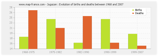 Jugazan : Evolution of births and deaths between 1968 and 2007