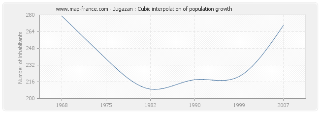 Jugazan : Cubic interpolation of population growth