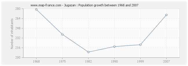 Population Jugazan