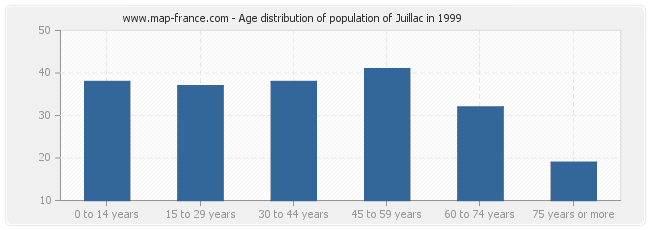 Age distribution of population of Juillac in 1999