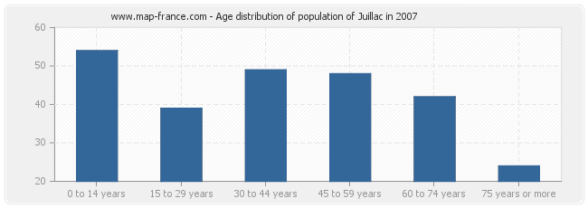 Age distribution of population of Juillac in 2007