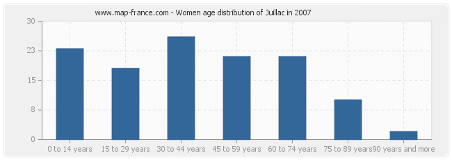 Women age distribution of Juillac in 2007
