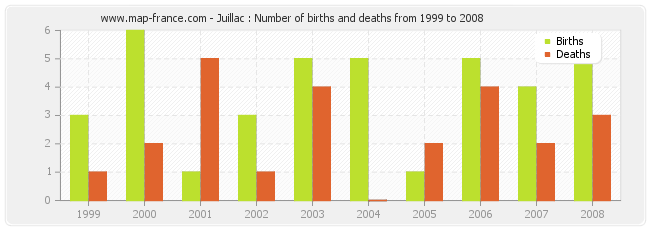 Juillac : Number of births and deaths from 1999 to 2008