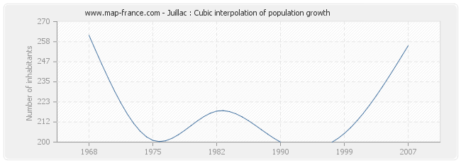Juillac : Cubic interpolation of population growth