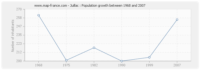 Population Juillac