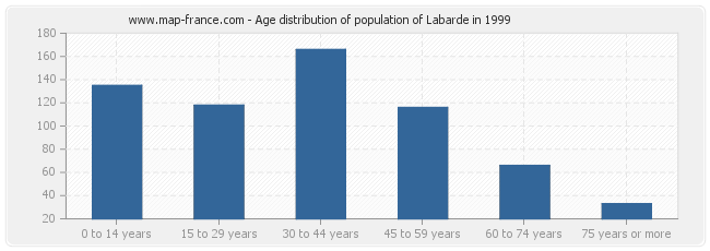Age distribution of population of Labarde in 1999