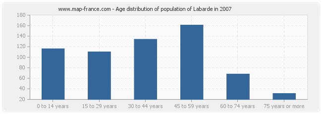Age distribution of population of Labarde in 2007