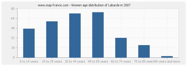 Women age distribution of Labarde in 2007