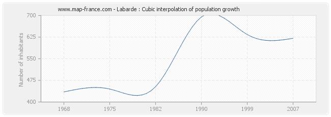 Labarde : Cubic interpolation of population growth