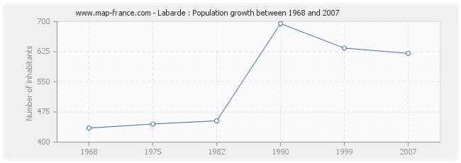 Population Labarde