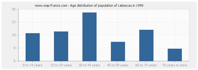Age distribution of population of Labescau in 1999