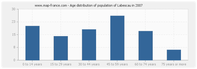 Age distribution of population of Labescau in 2007