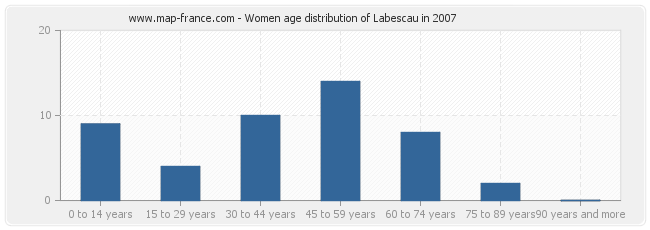 Women age distribution of Labescau in 2007