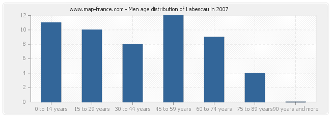Men age distribution of Labescau in 2007