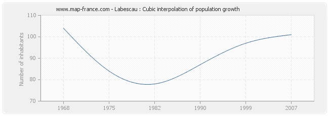 Labescau : Cubic interpolation of population growth