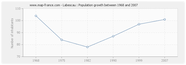 Population Labescau