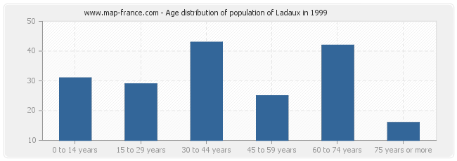 Age distribution of population of Ladaux in 1999