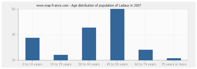 Age distribution of population of Ladaux in 2007