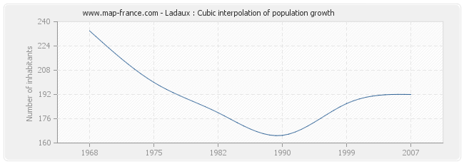 Ladaux : Cubic interpolation of population growth