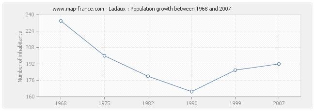 Population Ladaux