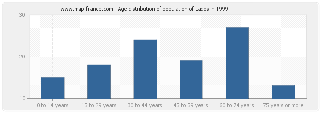 Age distribution of population of Lados in 1999