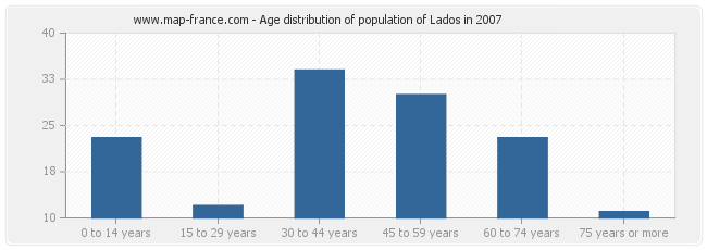 Age distribution of population of Lados in 2007