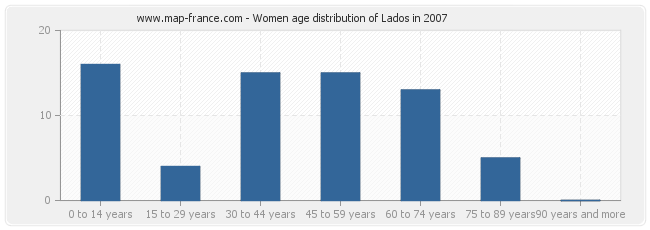 Women age distribution of Lados in 2007