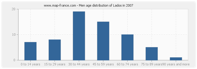 Men age distribution of Lados in 2007