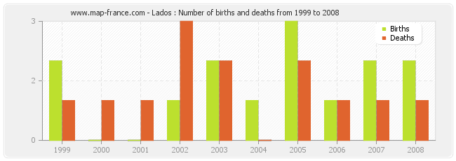 Lados : Number of births and deaths from 1999 to 2008