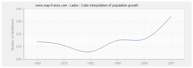Lados : Cubic interpolation of population growth