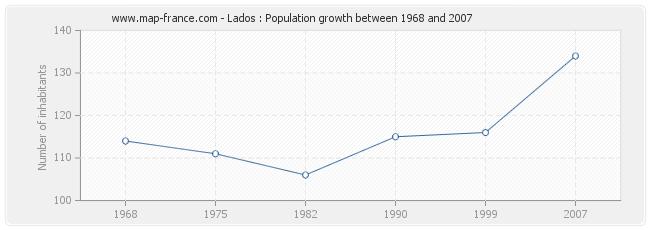 Population Lados