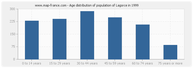 Age distribution of population of Lagorce in 1999
