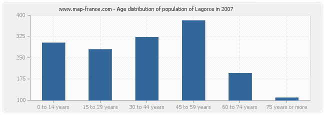 Age distribution of population of Lagorce in 2007