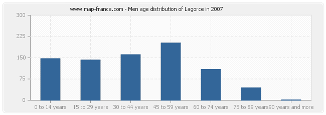 Men age distribution of Lagorce in 2007
