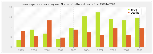 Lagorce : Number of births and deaths from 1999 to 2008