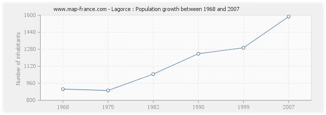 Population Lagorce
