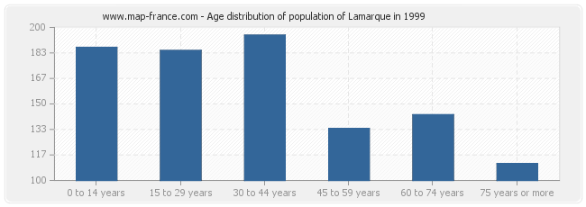 Age distribution of population of Lamarque in 1999