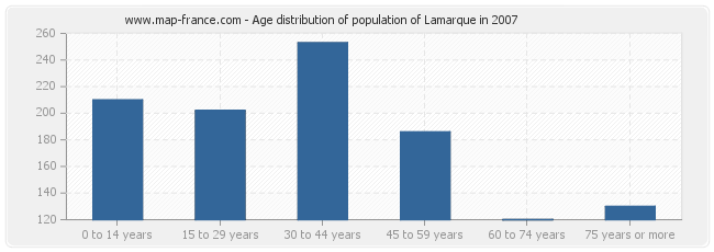 Age distribution of population of Lamarque in 2007