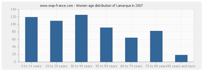Women age distribution of Lamarque in 2007