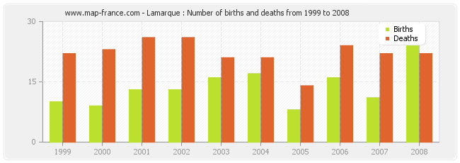 Lamarque : Number of births and deaths from 1999 to 2008