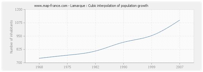 Lamarque : Cubic interpolation of population growth