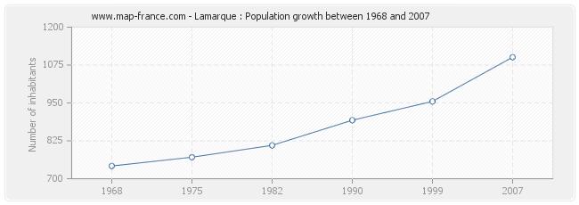 Population Lamarque