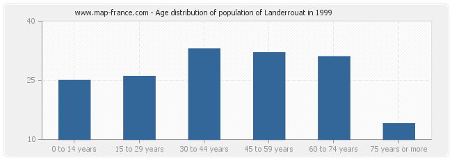 Age distribution of population of Landerrouat in 1999