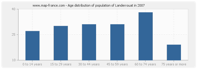 Age distribution of population of Landerrouat in 2007