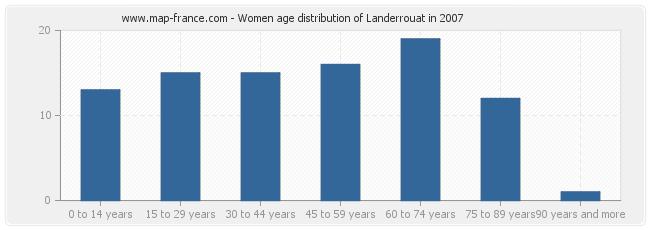 Women age distribution of Landerrouat in 2007