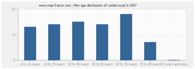Men age distribution of Landerrouat in 2007
