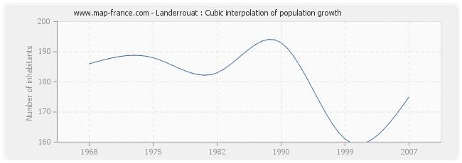 Landerrouat : Cubic interpolation of population growth